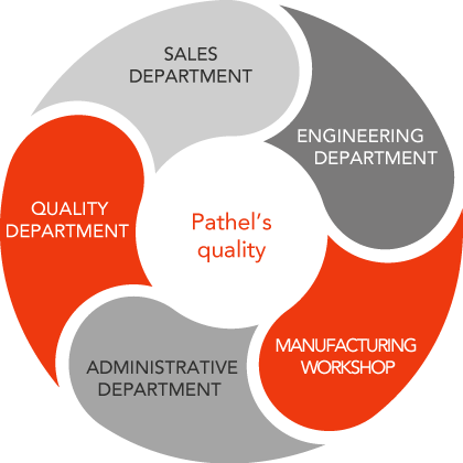 Pathel quality diagram
