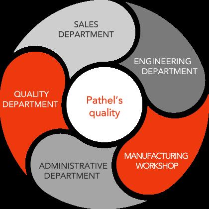 Pathel quality diagram